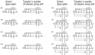Deviatori elettrici 6 vie flangiabili
